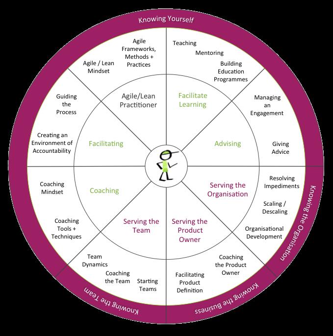 Agile Coaching Growth Wheel